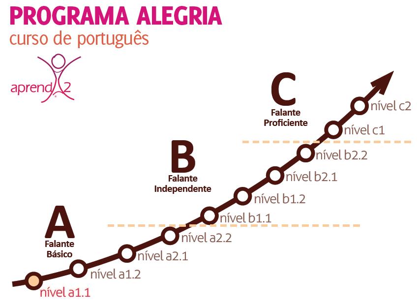 Alegria Program