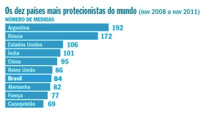 Top 10 de países mais protecionistas do mundo.